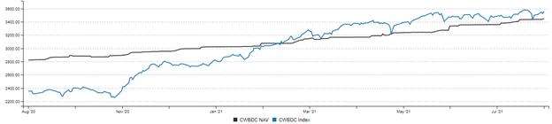 Cliffwater Business Development Companies Index Chart