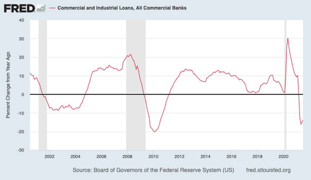 Commercial and Industrial Loans Index Chart