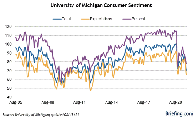 University of Michigan Consumer Sentiment Chart