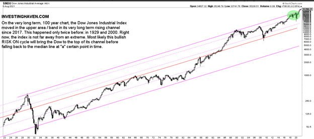 Dow Jones Industrial Average 100 Years Chart