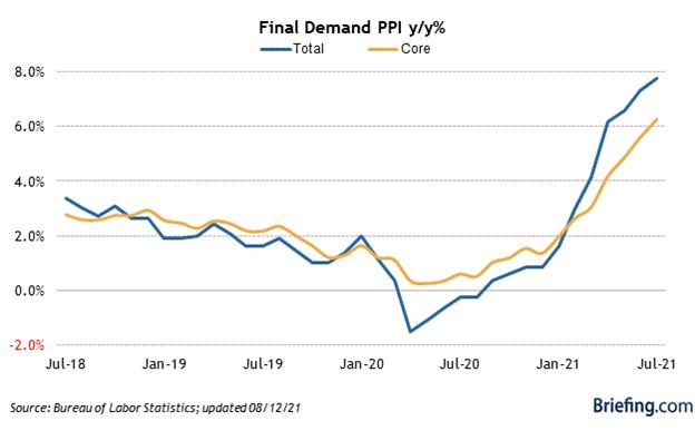 Final Demand Producer Price Index Chart