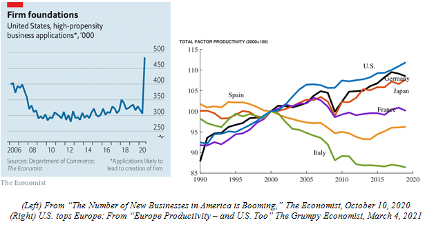 Firm Foundations of New Businesses Charts