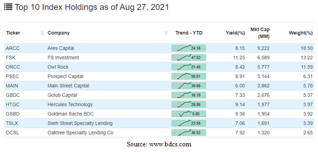 Top Ten Index Holdings Table