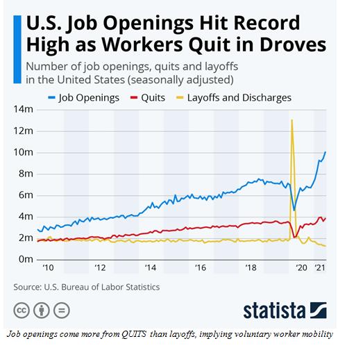 United States Job Openings Chart