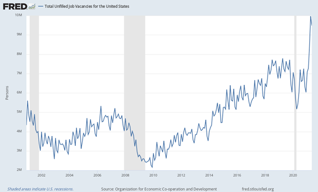 Total Unfilled United States Job Vacancies Chart