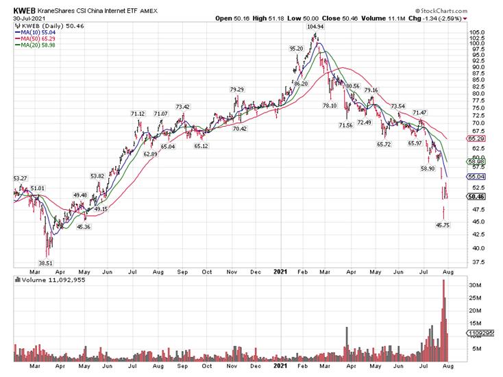 Krane Shares Chart