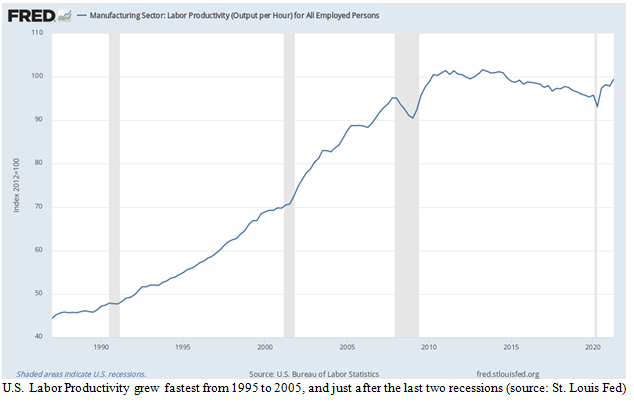 Manufacturing Sector Labor Productivity Chart