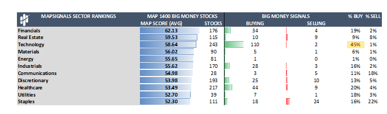 MapSignals Sector Ranking Table