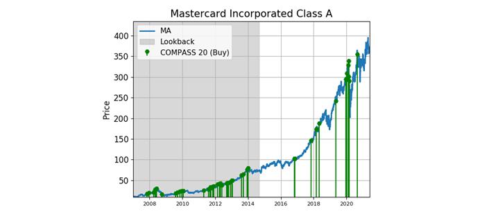 Mastercard Chart1