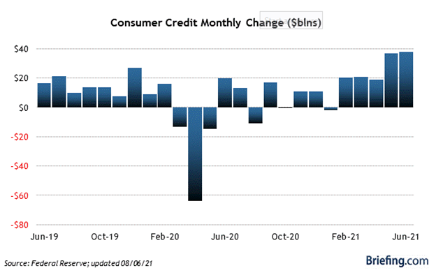 Consumer Credit Monthly Change Bar Chart