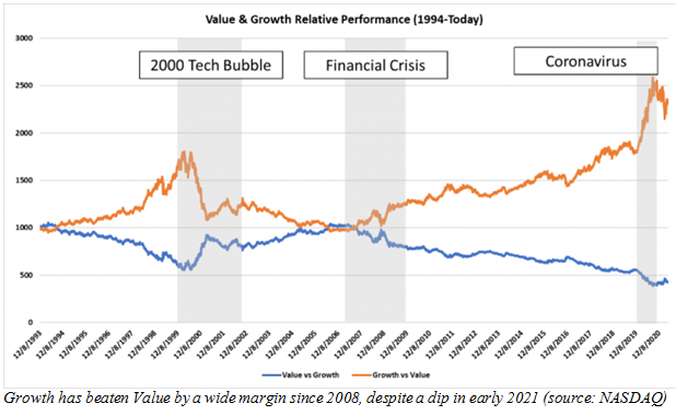 Relative Performance between Value and Growth Stocks Chart