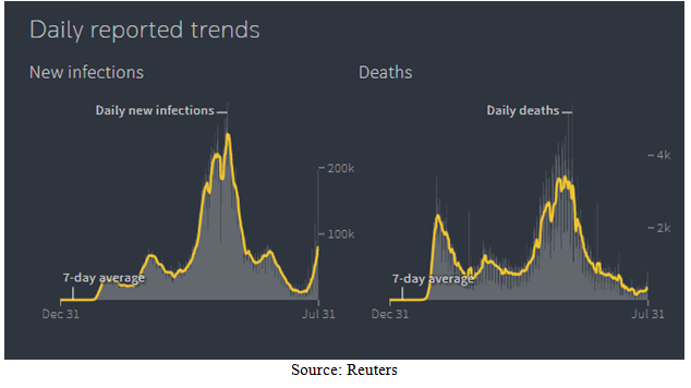 Daily Reported Covid-19 Trends Charts