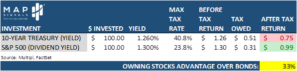 Owning Stocks Advantage Over Bonds Table