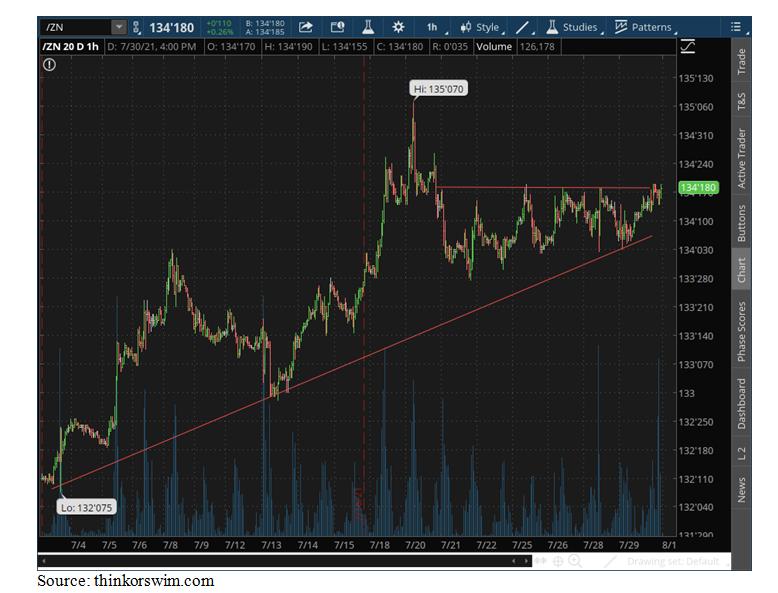 TOS Chart