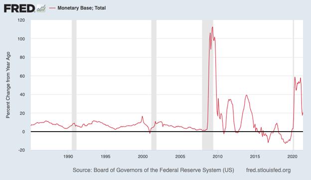 Total Monetary Base Chart