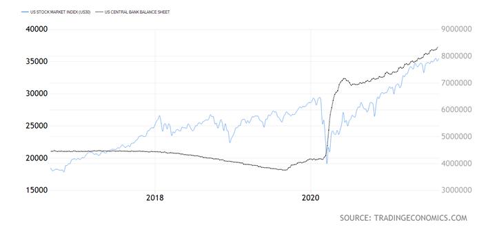 US Govt USD Chart
