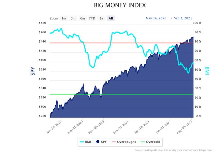 BIG Money Index Chart