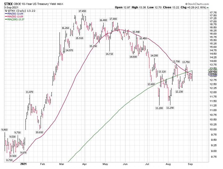 CBOE 10-Year US Treasury Bond Chart