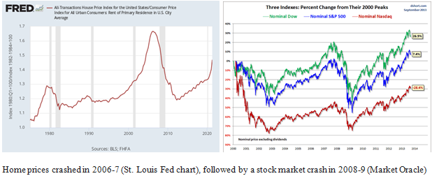 2008 Crash Home Prices and Stock Market Charts Images