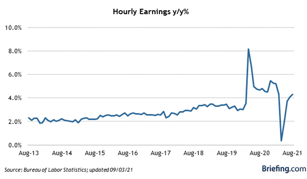 Hourly Earnings Index Chart