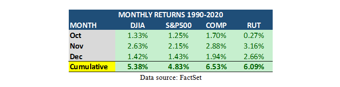MAPSignals Monthly Returns Table2