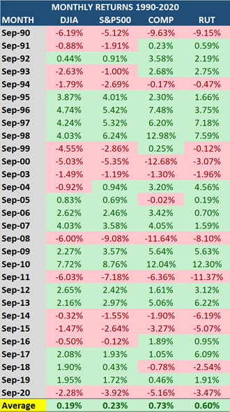 MAPSignals Monthly Returns Table5
