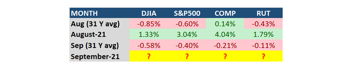 MAPSignals Monthly Returns Table7