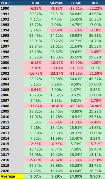 MAPSignals Monthly Returns Table9