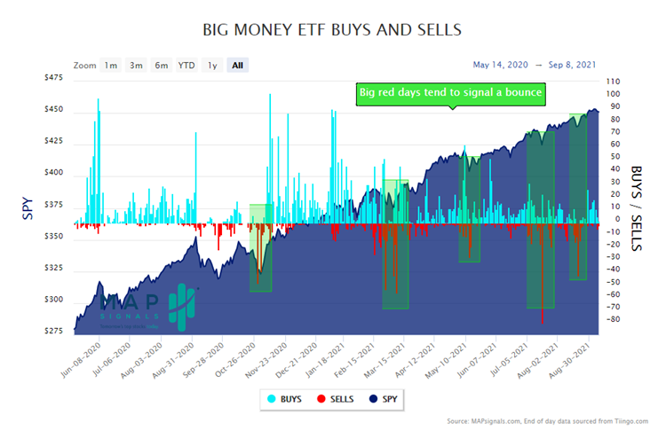 MapSignals BIG Money ETF Buy and Sell