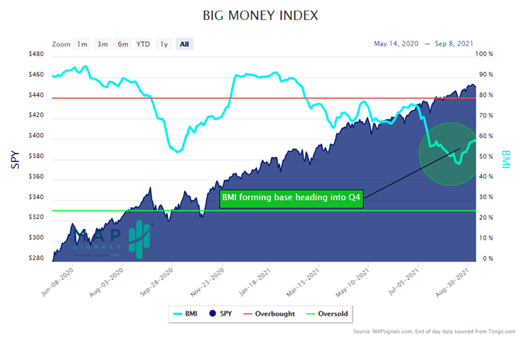 MapSignals BIG Money Index Chart