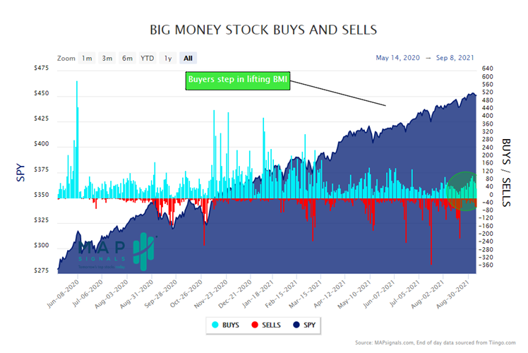 MapSignals BIG Money Stock Buy and Sell Chart