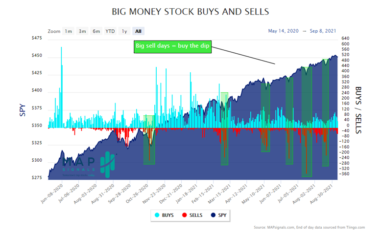 MapSignals BIG Money Stock Buy and Sell Chart1