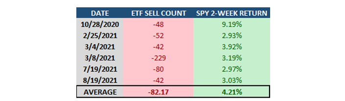 MapSignals ETF Sell Count Table