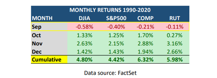 MapSignals Monthly Returns Table