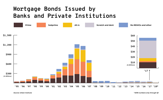 Mortgage Bonds Issued Bar Chart