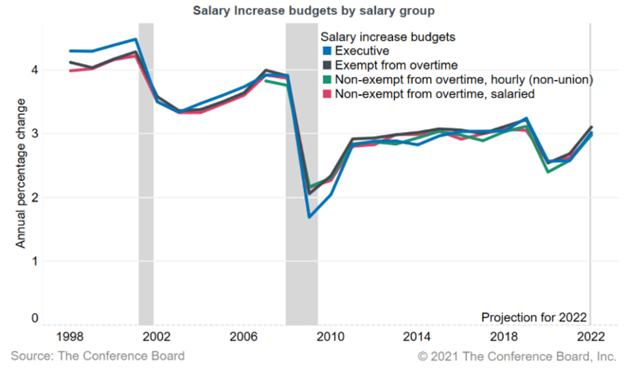 Salary Increases Budgets Chart