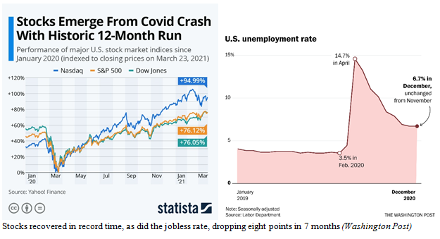 Stock Prices and Unemployment Rate Charts Images