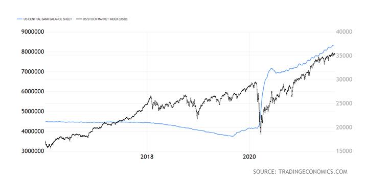 US Central Bank Balance Sheet Chart