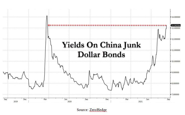 Yields On China Junk Dollar Bonds Chart