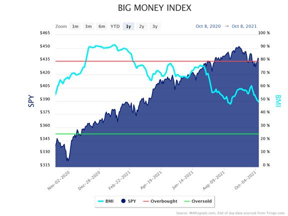 Big Money Index versus SPY Chart