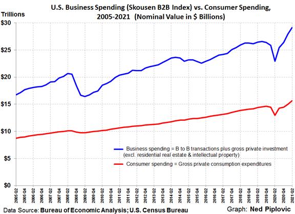 United States Business Spending versus Consumer Spending Chart