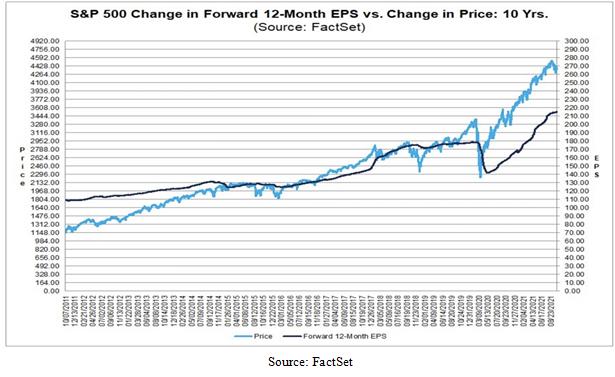 Standard and Poor's 500 Change in EPS versus Price Chart