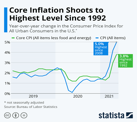 Core Inflation Index Chart