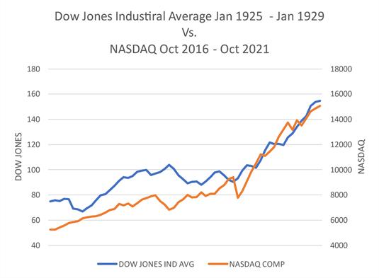 Dow Jones Industrial Average versus NASDAQ Chart
