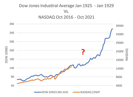 Dow Jones Industrial Average versus NASDAQ Possible Future Chart
