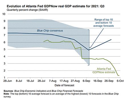 Atlanta Fed GDP Now Forecast Chart