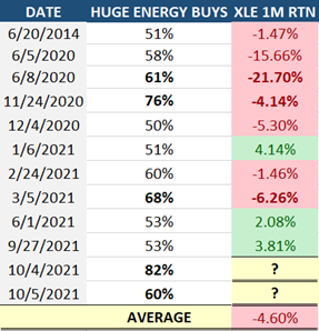 Huge Energy Buys Table
