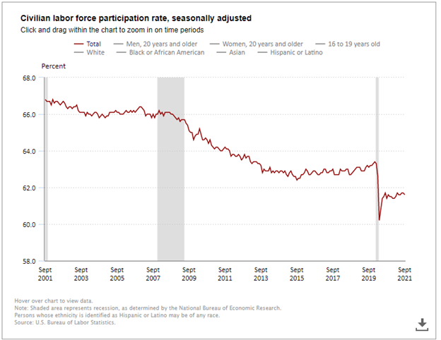Civilian Labor Force Participation Rate Chart